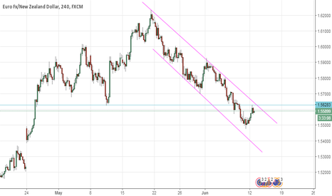 EURNZD: eurnzd in downword channel and made sell