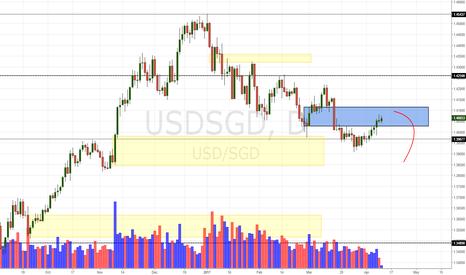 USDSGD: USD/SGD Daily Update (11/4/17)
