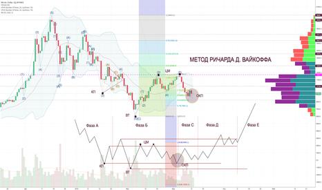 BTCUSD: Метод Вайкоффа: достойный инструмент углубленного анализа рынка