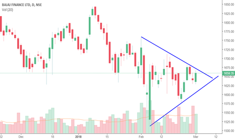 BAJFINANCE: Symmetrical Triangle Pattern