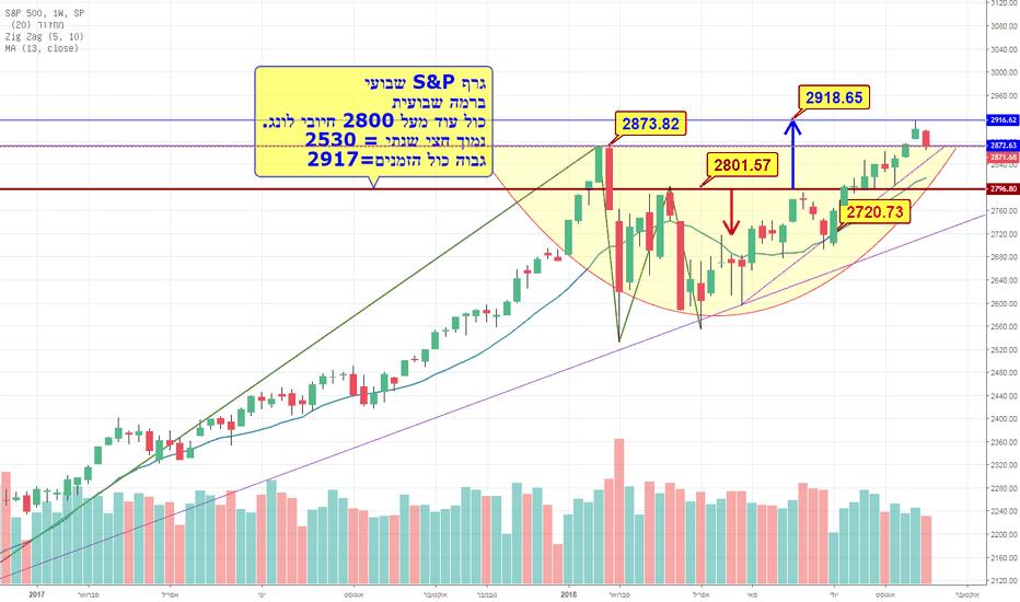 SPX: גרף שבועי  S&P, ממשיכים לונג?