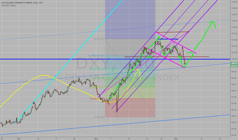 DXY: Don´t panic in the DXY ..... buy now.