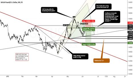 GBPUSD: GBPUSD - Chart Patterns