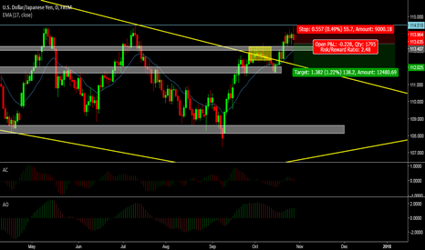 USDJPY: UJ pull back and will go more deeper