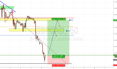 GBPCAD: GBPCAD LONG PRICE ACTION