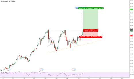 AMAT: APPLIED MATERIALS Long... one for the stock watchers