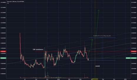 ZENBTC: ZENBTC min. 180% rise in 1 month