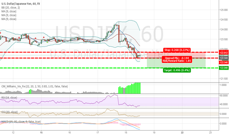 USDJPY: USDJPY Short Call Position 50 Pip TP