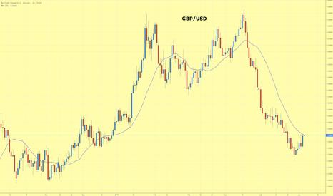 GBPUSD: GBP/USD korrigiert im Abwärtstrend