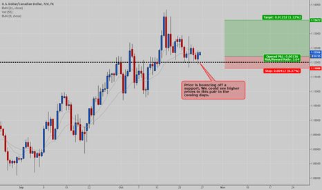 USDCAD: USDCAD - Potential Long Trade