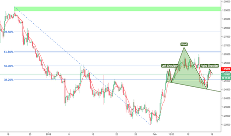USDCAD: HNS forming on 4h