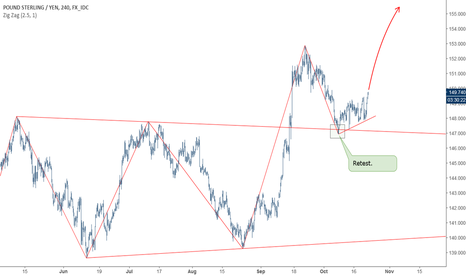 GBPJPY: GBPJPY: Continuation of the uptrend.