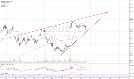 GRUB: Ascending wedge
