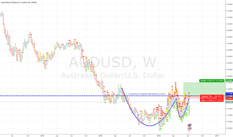 "AUDUSD: Potential ""Cup and Handle""??"
