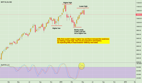 NIFTY: Simple analysis on Nifty