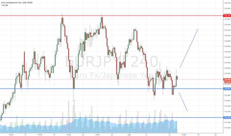 EURJPY: EUR/JPY ci dobbiamo aspettare una rottura o un rimbalzo?