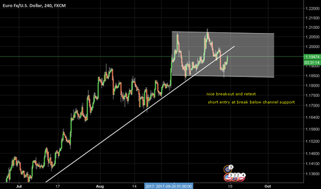 EURUSD: EU short idea