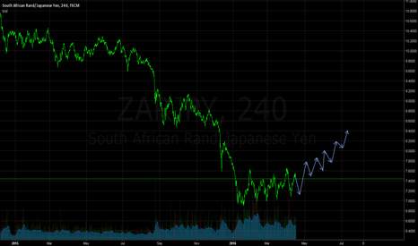 ZARJPY: Time To Leave It's Absolute Lows...?