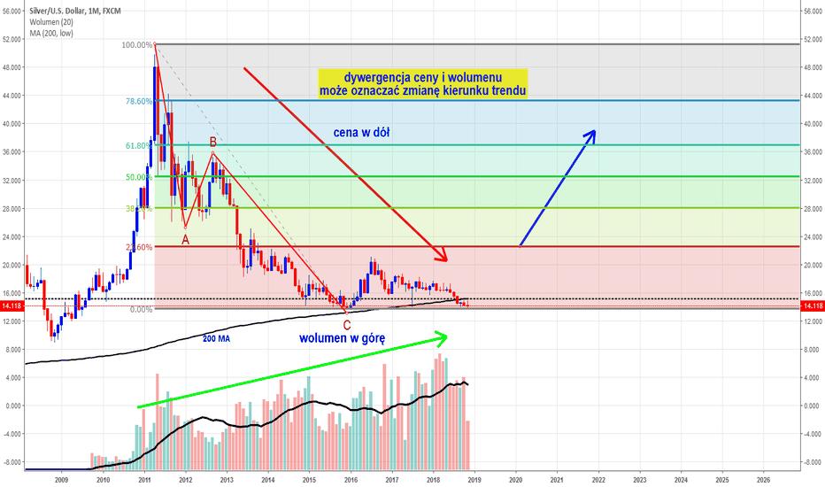 XAGUSD: Czy cena srebra ruszy w górę ?