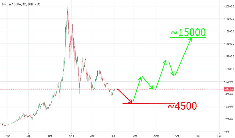 BTCUSD: Bitcoin to 15000 ???