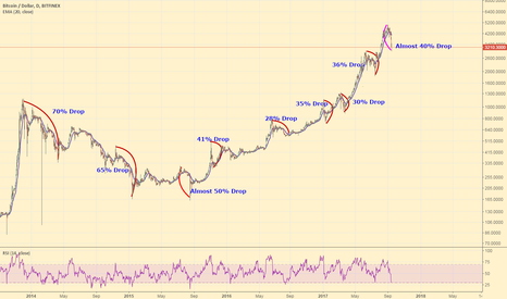 BTCUSD: Bitcoin: How Does This Crash Compare to Others?