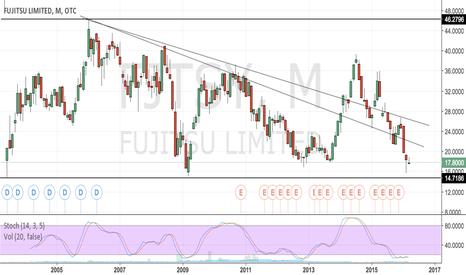 FJTSY: Mitsubishi & Fujitsu looking cheap?