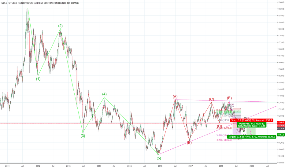 GC1!: GC1 Short: Prepare for wave 3 down