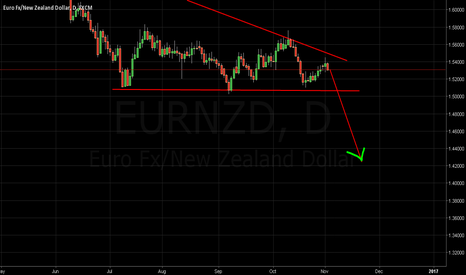EURNZD: Sell on the break.