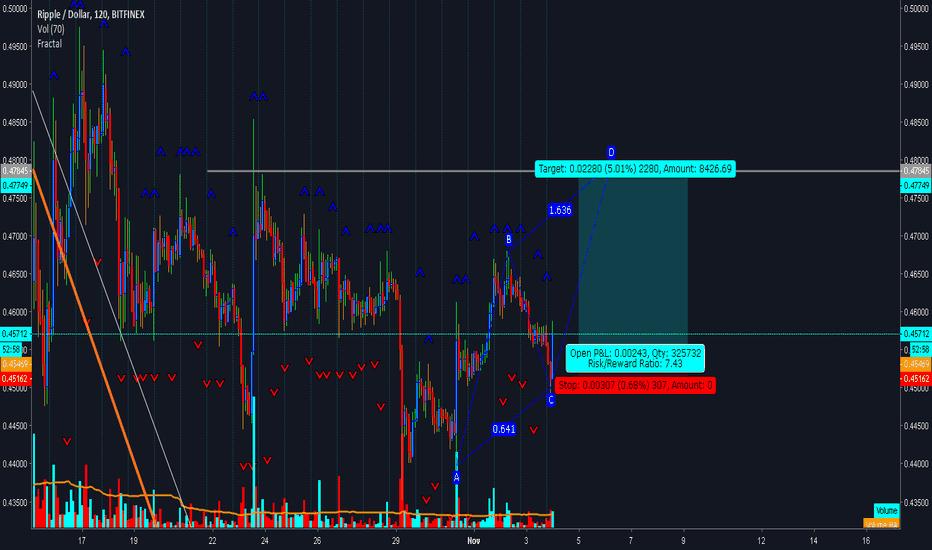 XRPUSD: xrp long quick trade