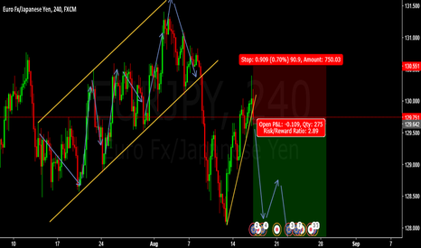 EURJPY: SHORT SELL EURJPY ENTRY @ 129.642