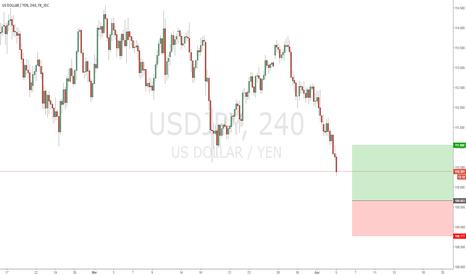 USDJPY: Trade Alert # 19 Buy USDJPY
