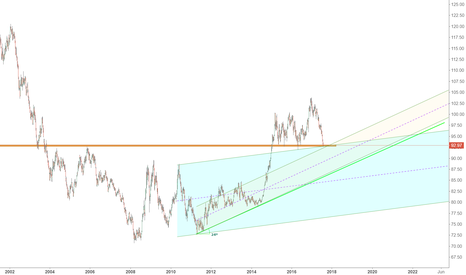 DXY: US Dollar Historical Support Again