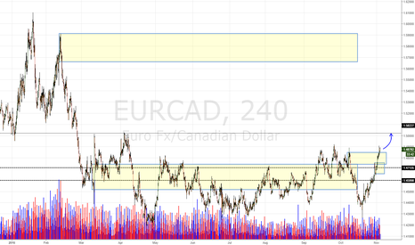 EURCAD: EUR/CAD Daily Update (3/11/16)