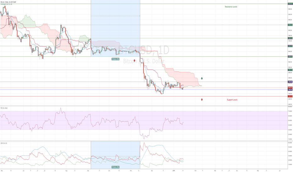 BTCUSD: Bitcoin The Important Setup