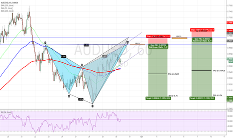 AUDUSD: AUDUSD - Bearish Shark Pattern on H1 Chart (2 PRZ)
