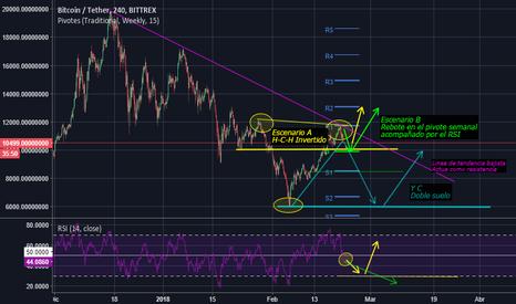 BTCUSDT: Posibles escenarios para el Bitcoin/Dolar