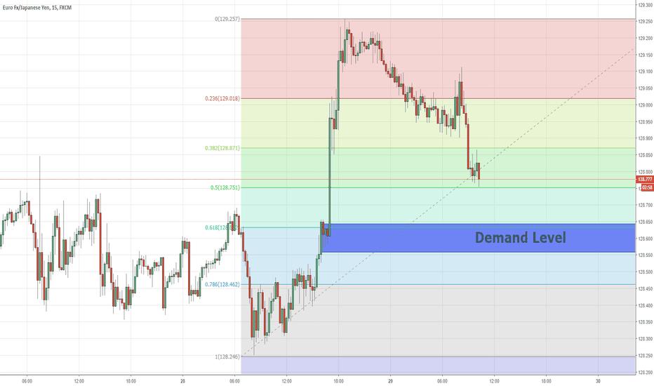 EURJPY: Combination of Fibonacci And Price Action  EURJPY  29/11/2018