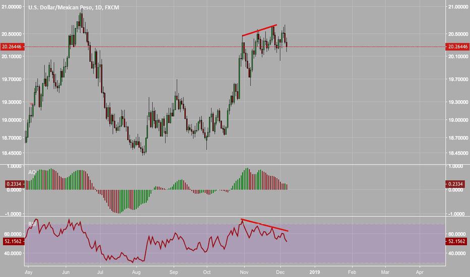 USDMXN: $USDMXN Bearish Divergence