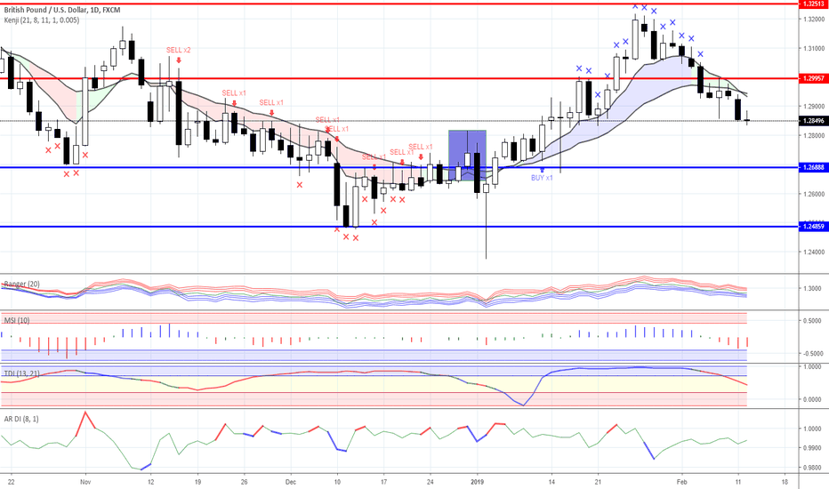GBPUSD: News background & trading ideas for 12/02/2019