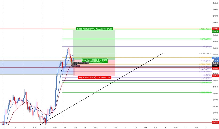 NZDUSD: NZD/USD LONG Intra-Day Setup (45 Pip Reward/25 Pip Risk)