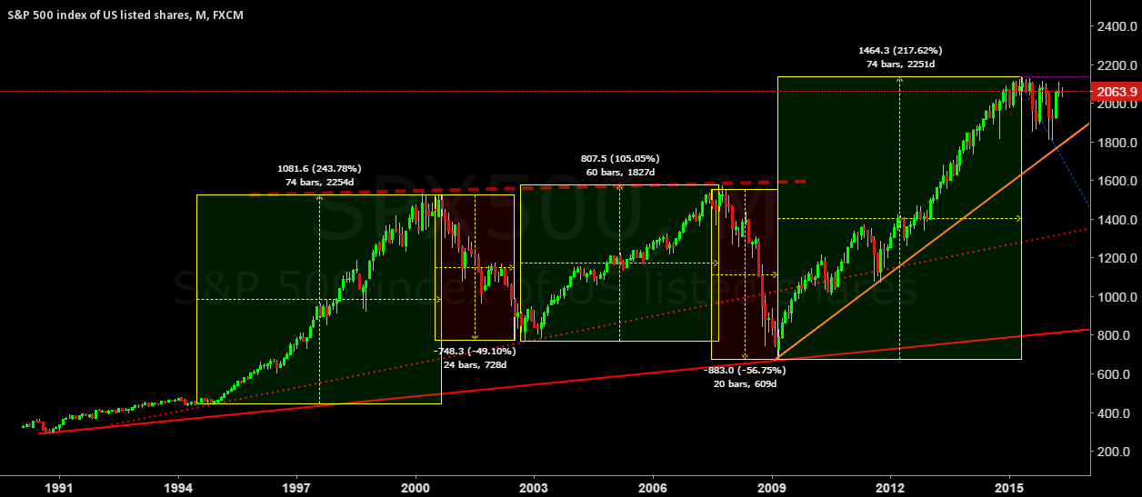 Is the S&P 500 due for 50% correction?