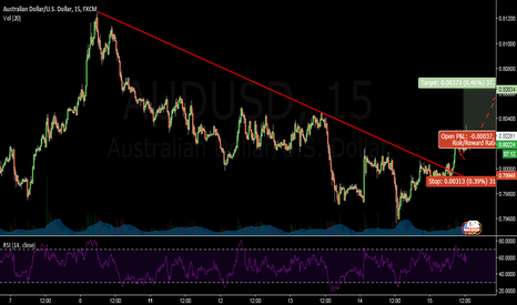 AUDUSD: AUDUSD- LONG ON TREND LINE BREAKOUT