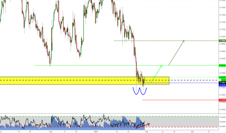 CADCHF: Long opportunity on CADCHF!