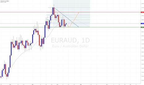 EURAUD: Triangle on daily basis