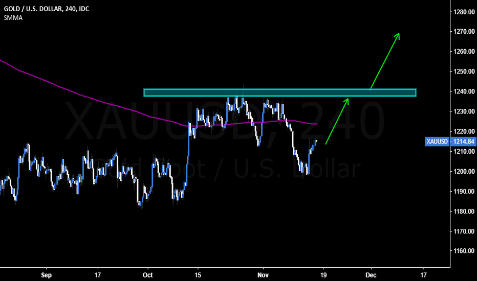XAUUSD: Gold Looking Firm to Reach 1236