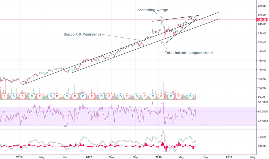 UNH: Ascending wedge, expect fall to 235