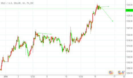 XAUUSD: 黄金大概率进入调整
