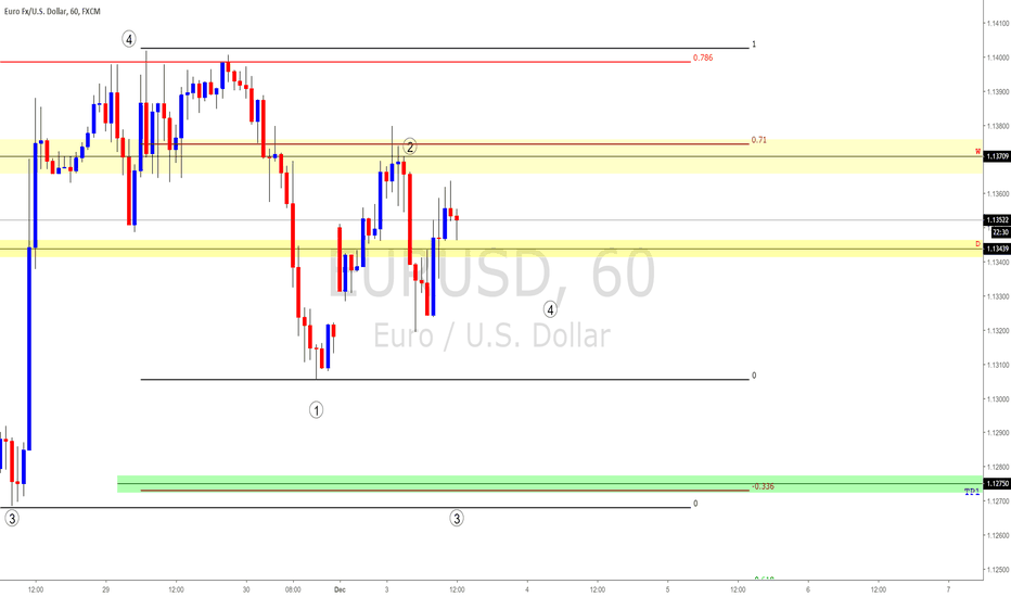 EURUSD: EURUSD Top-Down Analysis #FOREX