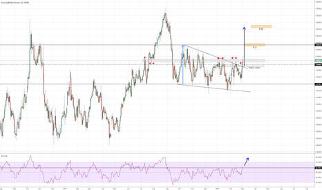 EURGBP: Chunneling up!