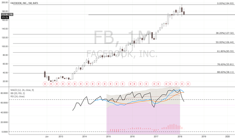 FB: Facebook may retrace to 38.2 on the Monthly